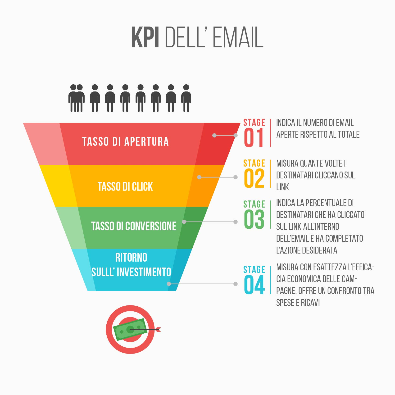 metriche direct email marketing (DEM)- KPI dell'email